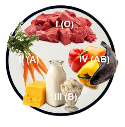 dieta-gruppa-krovi